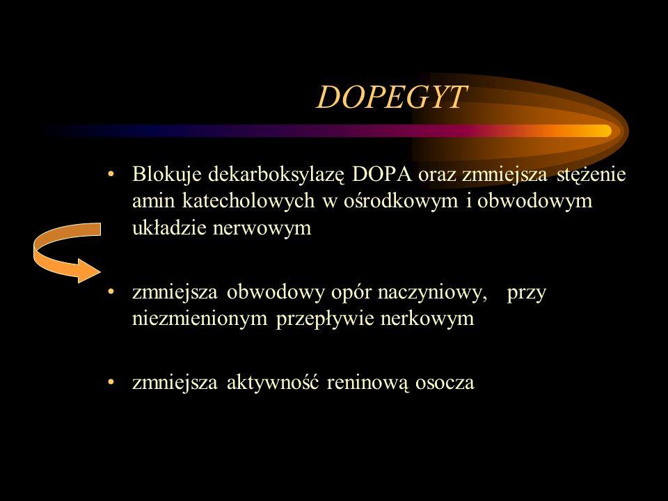DOPEGYT Blokuje dekarboksylazę DOPA oraz zmniejsza stężenie amin katecholowych w ośrodkowym i obwodowym układzie nerwowym zmniejsza obwodowy opór nacz