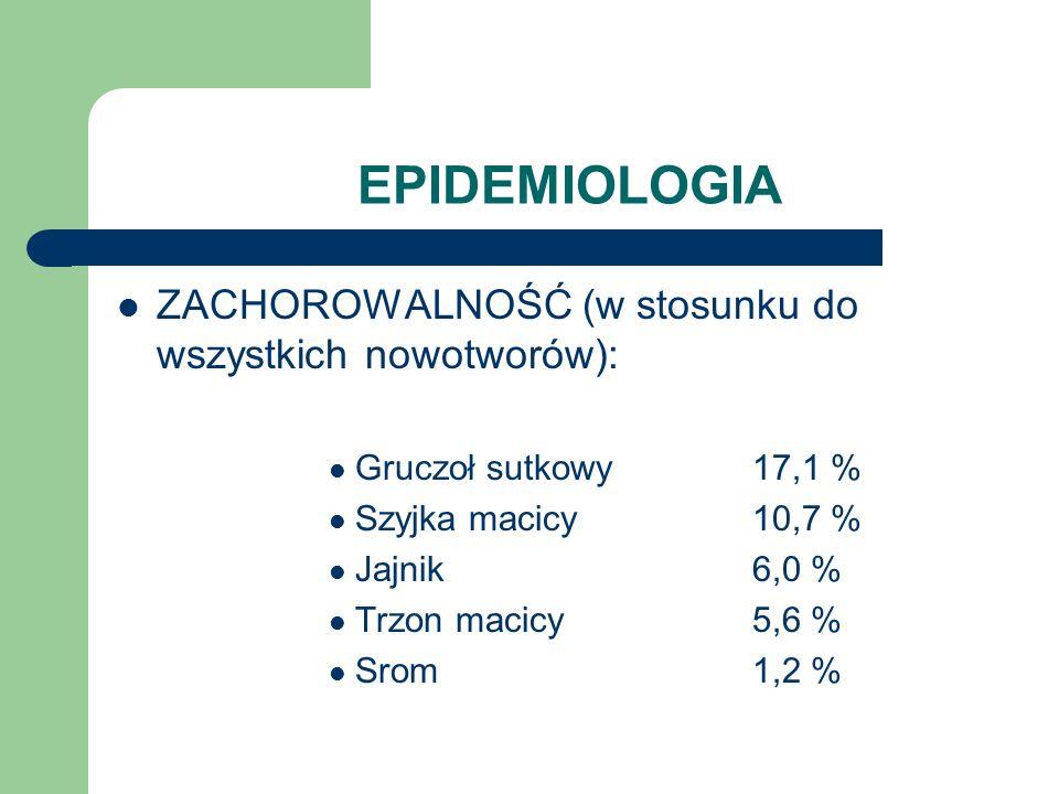 EPIDEMIOLOGIA ZACHOROWALNOŚĆ (w stosunku do nowotworów narządów płciowych żeńskich): - Szyjka macicy43 % - Jajnik24 % - Trzon macicy23 % - Srom5 % - Inne narządy płciowe5 %