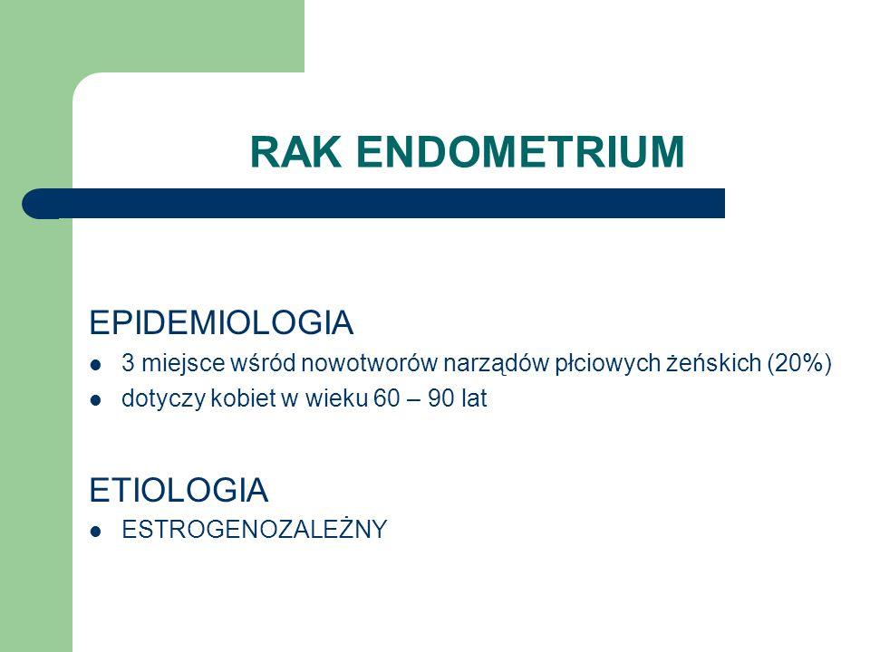 RAK ENDOMETRIUM EPIDEMIOLOGIA 3 miejsce wśród nowotworów narządów płciowych żeńskich (20%) dotyczy kobiet w wieku 60 – 90 lat ETIOLOGIA ESTROGENOZALEŻ