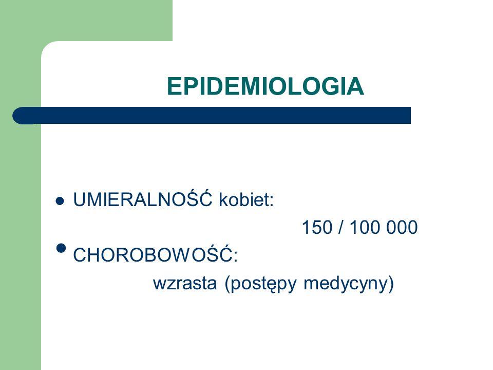 EPIDEMIOLOGIA UMIERALNOŚĆ kobiet: 150 / 100 000 CHOROBOWOŚĆ: wzrasta (postępy medycyny)