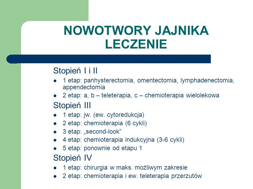 NOWOTWORY JAJNIKA LECZENIE Stopień I i II 1 etap: panhysterectomia, omentectomia, lymphadenectomia, appendectomia 2 etap: a, b – teleterapia, c – chem