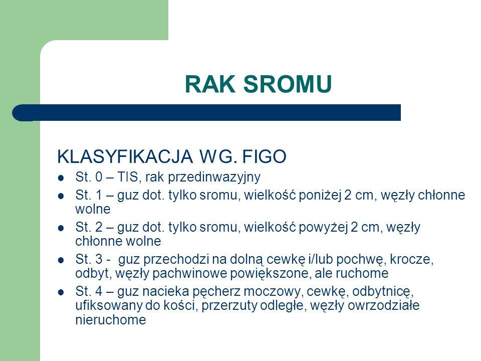 RAK SROMU KLASYFIKACJA WG. FIGO St. 0 – TIS, rak przedinwazyjny St. 1 – guz dot. tylko sromu, wielkość poniżej 2 cm, węzły chłonne wolne St. 2 – guz d