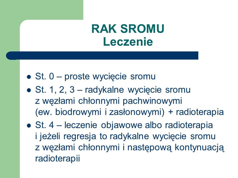 RAK SROMU Leczenie St. 0 – proste wycięcie sromu St. 1, 2, 3 – radykalne wycięcie sromu z węzłami chłonnymi pachwinowymi (ew. biodrowymi i zasłonowymi
