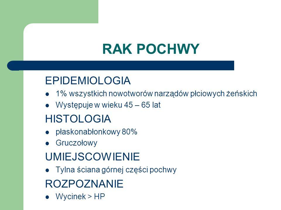 RAK POCHWY EPIDEMIOLOGIA 1% wszystkich nowotworów narządów płciowych żeńskich Występuje w wieku 45 – 65 lat HISTOLOGIA płaskonabłonkowy 80% Gruczołowy