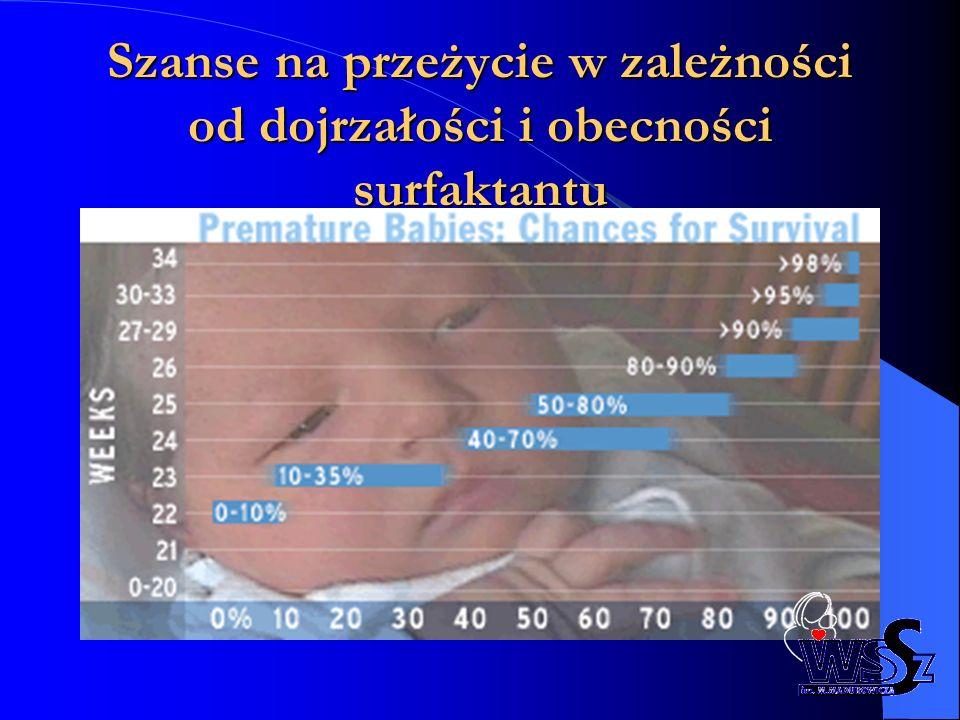 Histologiczne zmiany w łożysku świadczące o zakażeniu wewnątrzowodniowym znacząco zwiększają ryzyko wystąpienie BPD u noworodków urodzonych przed 28 tygodniem ciąży (OR 3.6, p = 0.027).