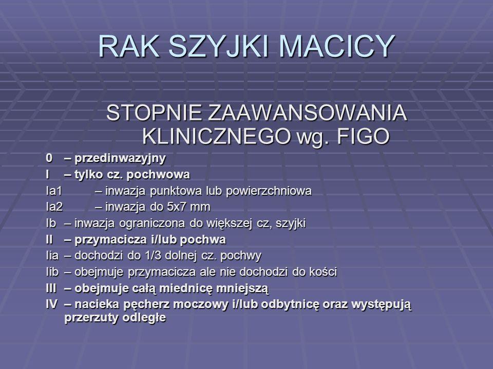 RAK SZYJKI MACICY STANY PRZEDNOWOTWOROWE: STANY PRZEDNOWOTWOROWE: Dysplazja szyjki macicy Dysplazja szyjki macicy Rogowacenie przerostowe Rogowacenie przerostowe Brodawczak płaskonabłonkowy Brodawczak płaskonabłonkowy