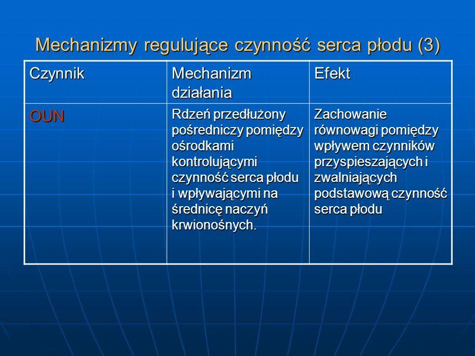 Mechanizmy regulujące czynność serca płodu (3) Czynnik Mechanizm działania Efekt OUN Rdzeń przedłużony pośredniczy pomiędzy ośrodkami kontrolującymi c