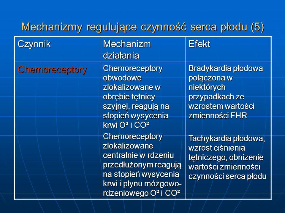 Mechanizmy regulujące czynność serca płodu (5) Czynnik Mechanizm działania Efekt Chemoreceptory Chemoreceptory obwodowe zlokalizowane w obrębie tętnic