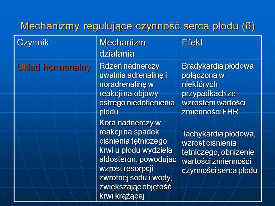 Mechanizmy regulujące czynność serca płodu (6) Czynnik Mechanizm działania Efekt Układ hormonalny Rdzeń nadnerczy uwalnia adrenalinę i noradrenalinę w
