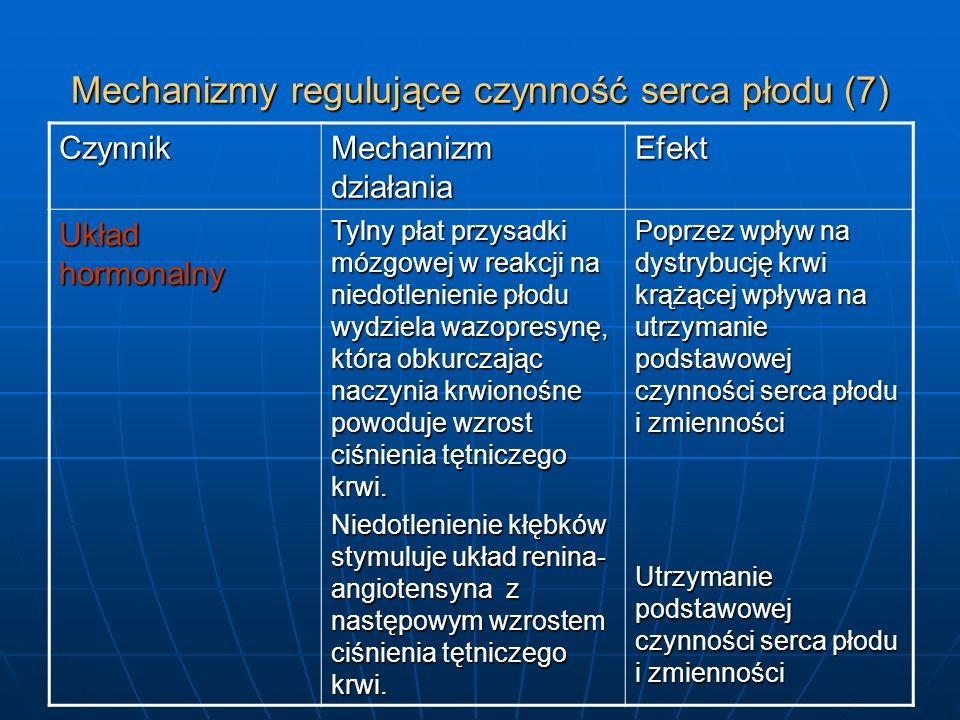 Mechanizmy regulujące czynność serca płodu (7) Czynnik Mechanizm działania Efekt Układ hormonalny Tylny płat przysadki mózgowej w reakcji na niedotlen
