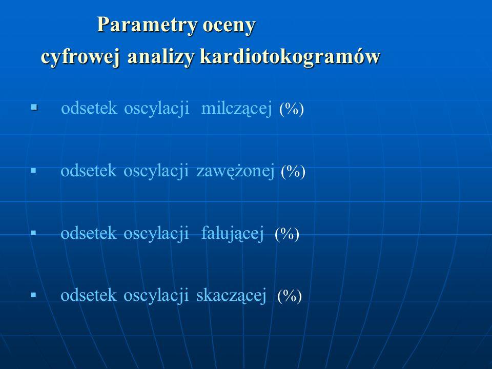 Parametry oceny Parametry oceny cyfrowej analizy kardiotokogramów cyfrowej analizy kardiotokogramów odsetek oscylacji milczącej (%) odsetek oscylacji