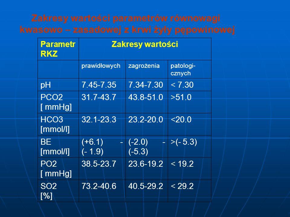 Zakresy wartości parametrów równowagi kwasowo – zasadowej z krwi żyły pępowinowej Parametr RKZ Zakresy wartości prawidłowychzagrożeniapatologi- cznych