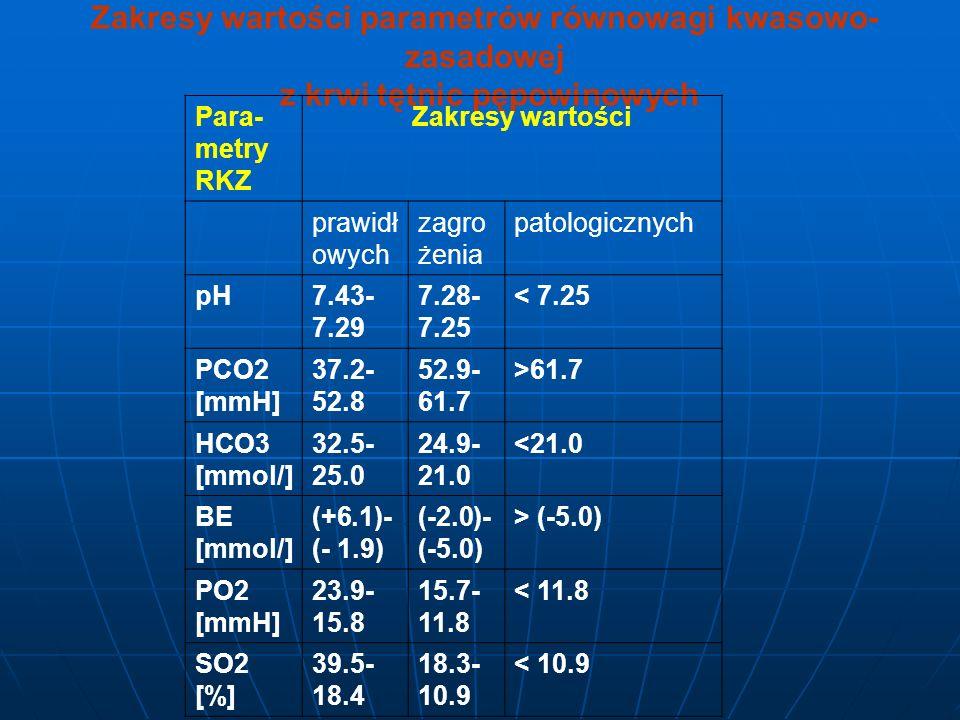Zakresy wartości parametrów równowagi kwasowo- zasadowej z krwi tętnic pępowinowych Para- metry RKZ Zakresy wartości prawidł owych zagro żenia patolog
