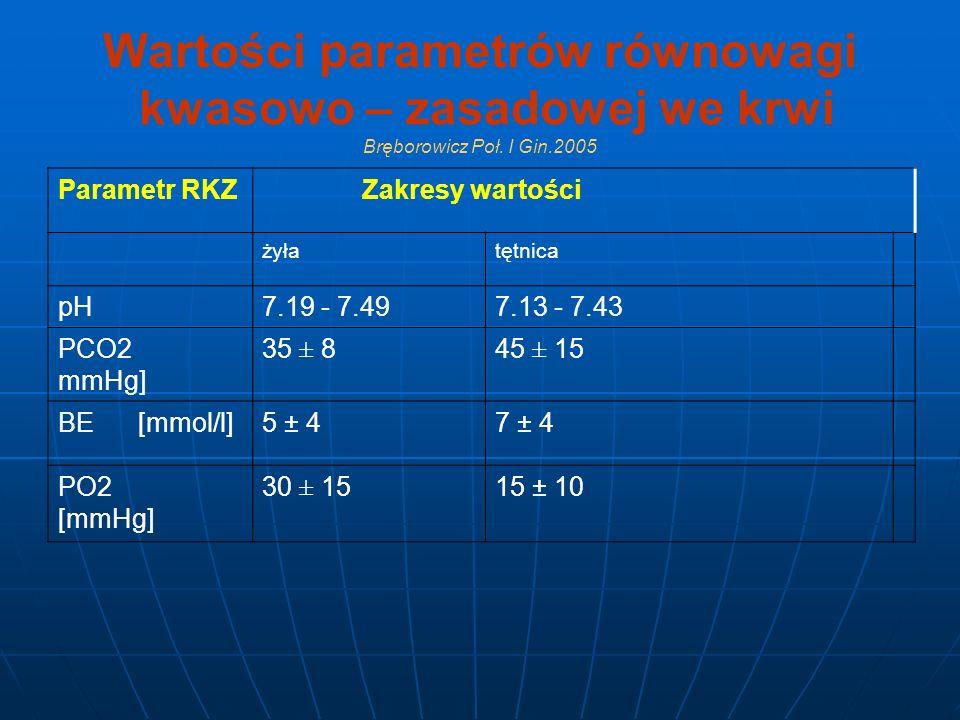Wartości parametrów równowagi kwasowo – zasadowej we krwi Bręborowicz Poł. I Gin.2005 Parametr RKZ Zakresy wartości żyłatętnica pH7.19 - 7.497.13 - 7.