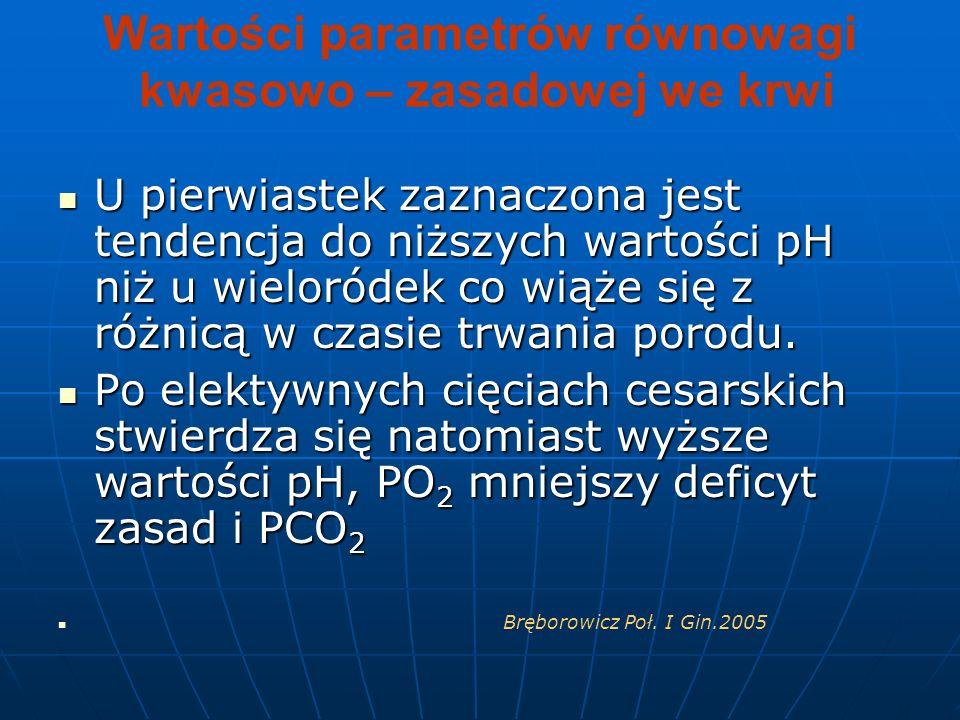 Wartości parametrów równowagi kwasowo – zasadowej we krwi U pierwiastek zaznaczona jest tendencja do niższych wartości pH niż u wieloródek co wiąże si