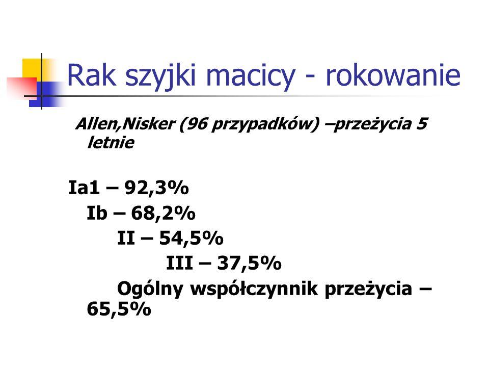Rak szyjki macicy - rokowanie Allen,Nisker (96 przypadków) –przeżycia 5 letnie Ia1 – 92,3% Ib – 68,2% II – 54,5% III – 37,5% Ogólny współczynnik przeż
