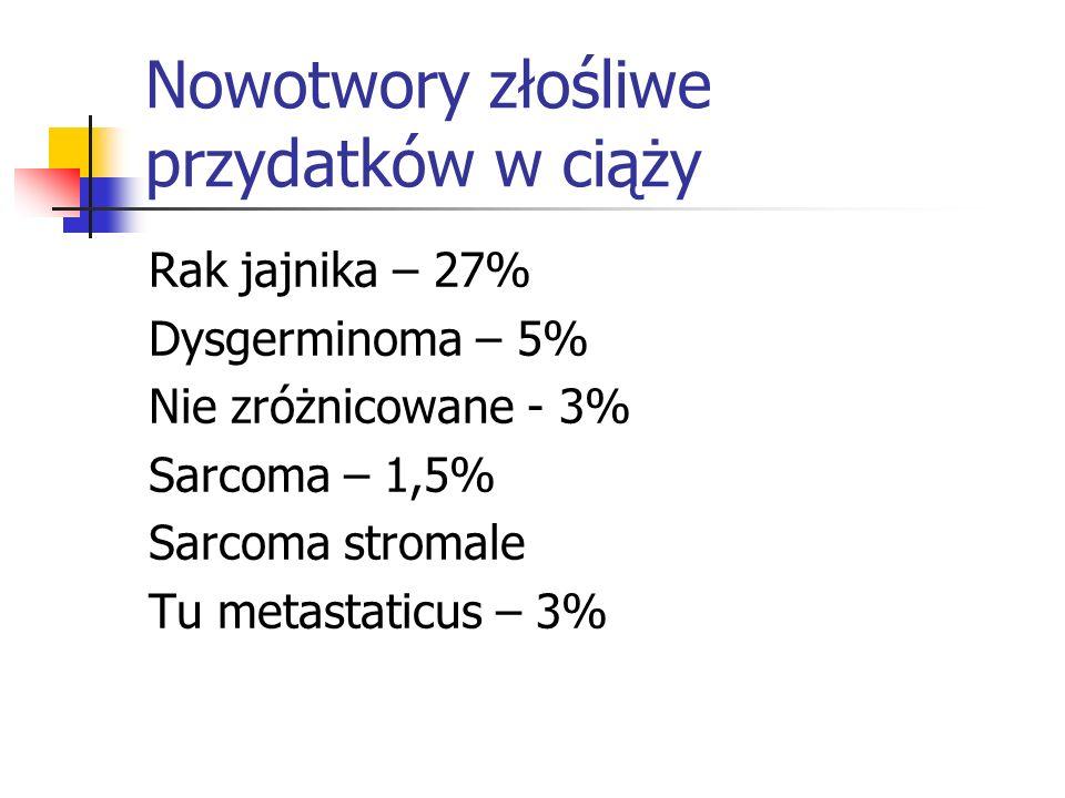 Nowotwory złośliwe przydatków w ciąży Rak jajnika – 27% Dysgerminoma – 5% Nie zróżnicowane - 3% Sarcoma – 1,5% Sarcoma stromale Tu metastaticus – 3%