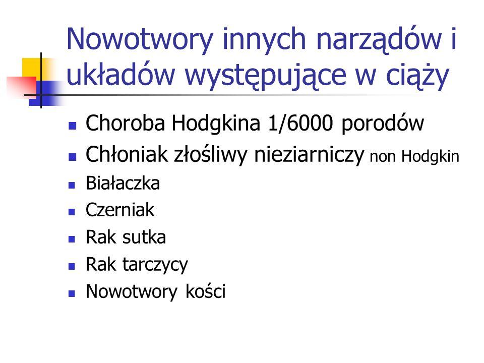 Nowotwory innych narządów i układów występujące w ciąży Choroba Hodgkina 1/6000 porodów Chłoniak złośliwy nieziarniczy non Hodgkin Białaczka Czerniak