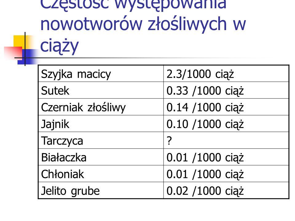 Częstość występowania nowotworów złośliwych w ciąży Szyjka macicy2.3/1000 ciąż Sutek0.33 /1000 ciąż Czerniak złośliwy0.14 /1000 ciąż Jajnik0.10 /1000