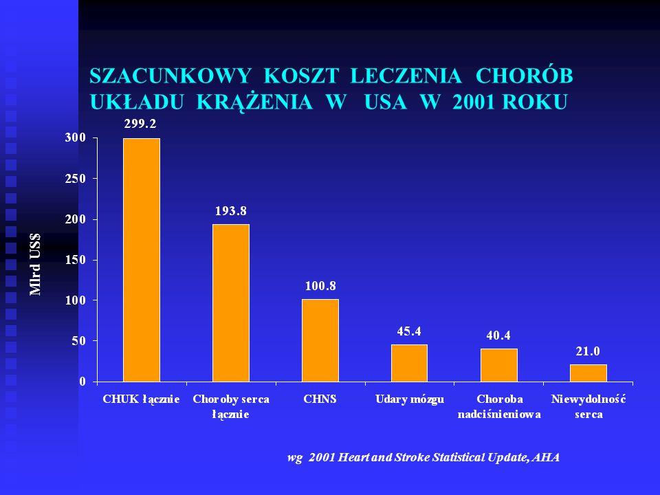 SZACUNKOWY KOSZT LECZENIA CHORÓB UKŁADU KRĄŻENIA W USA W 2001 ROKU Mlrd US$ wg 2001 Heart and Stroke Statistical Update, AHA