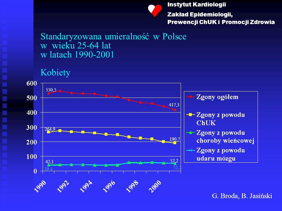 Standaryzowana umieralność w Polsce w wieku 25-64 lat w latach 1990-2001 Kobiety 530,5 417,3 264,9 190,7 42,1 52,2 39,4 Instytut Kardiologii Zakład Ep