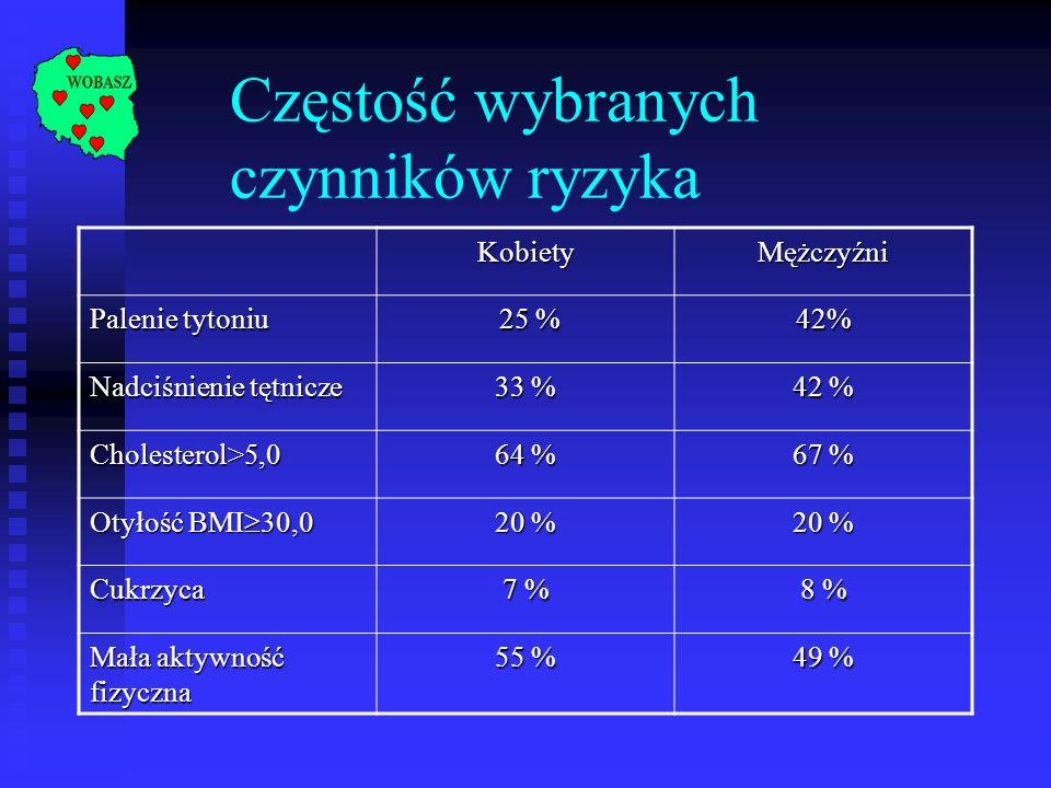 Częstość wybranych czynników ryzykaKobietyMężczyźni Palenie tytoniu 25 % 25 %42% Nadciśnienie tętnicze 33 % 42 % Cholesterol>5,0 64 % 67 % Otyłość BMI