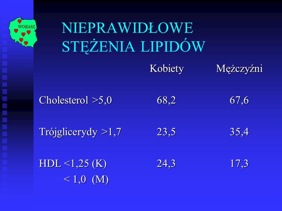 NIEPRAWIDŁOWE STĘŻENIA LIPIDÓWKobietyMężczyźni Cholesterol >5,0 68,267,6 Trójglicerydy >1,7 23,535,4 HDL <1,25 (K) < 1,0 (M) < 1,0 (M)24,317,3