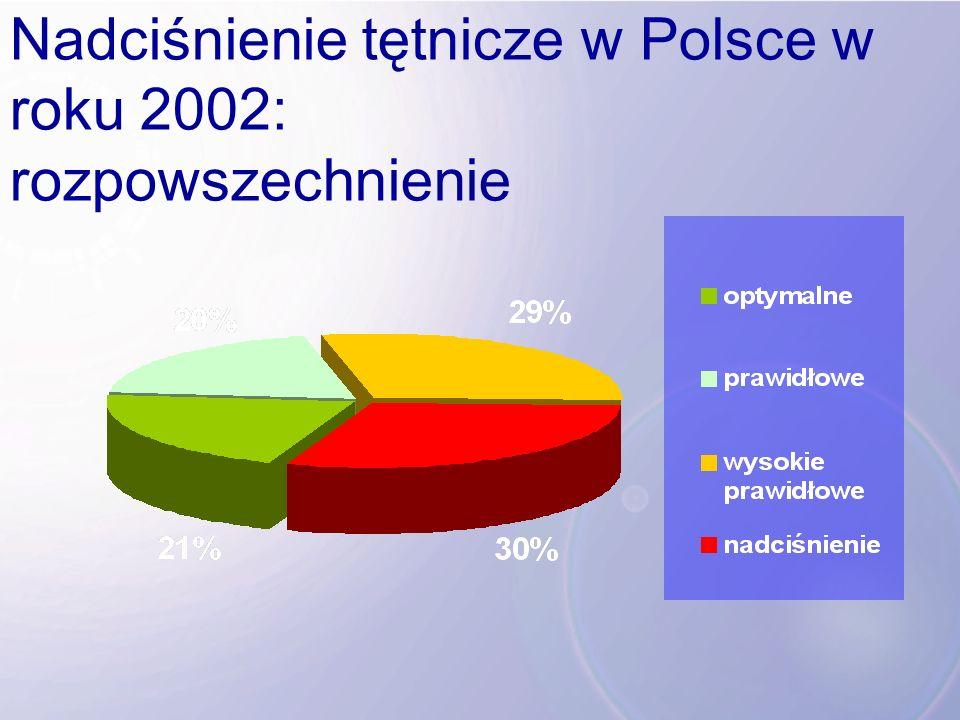 Nadciśnienie tętnicze w Polsce w roku 2002: rozpowszechnienie