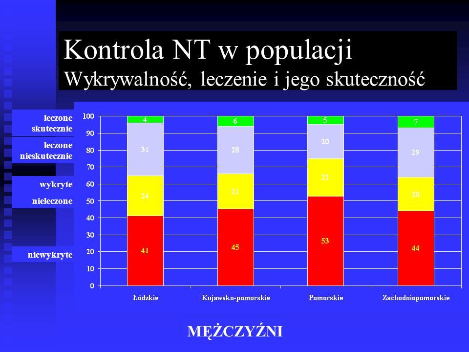 Kontrola NT w populacji Wykrywalność, leczenie i jego skuteczność MĘŻCZYŹNI niewykryte wykryte nieleczone leczone nieskutecznie leczone skutecznie