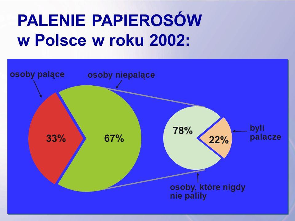 PALENIE PAPIEROSÓW w Polsce w roku 2002: 33% 22% 78% 67% osoby palące osoby niepalące osoby, które nigdy nie paliły byli palacze