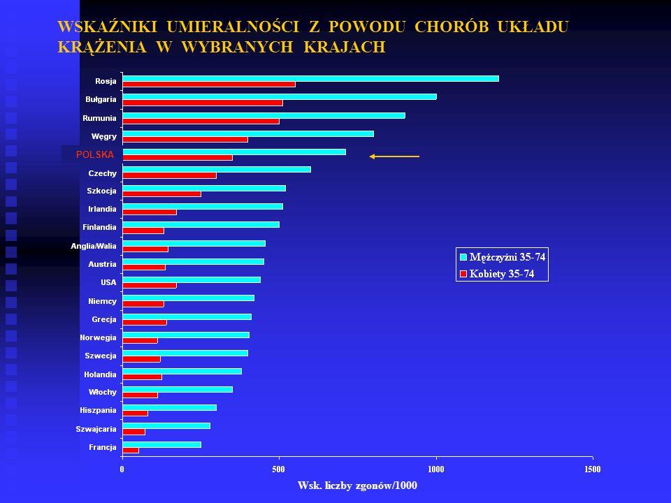 WSKAŹNIKI UMIERALNOŚCI Z POWODU CHORÓB UKŁADU KRĄŻENIA W WYBRANYCH KRAJACH Wsk. liczby zgonów/1000 POLSKA