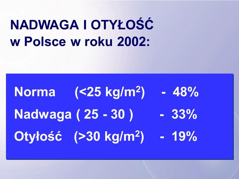NADWAGA I OTYŁOŚĆ w Polsce w roku 2002: Norma (<25 kg/m 2 ) - 48% Nadwaga ( 25 - 30 ) - 33% Otyłość (>30 kg/m 2 ) - 19%