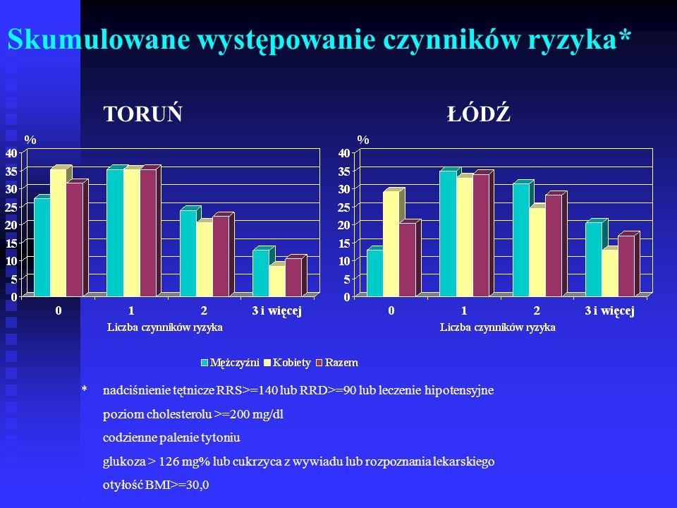 Skumulowane występowanie czynników ryzyka* *nadciśnienie tętnicze RRS>=140 lub RRD>=90 lub leczenie hipotensyjne poziom cholesterolu >=200 mg/dl codzi