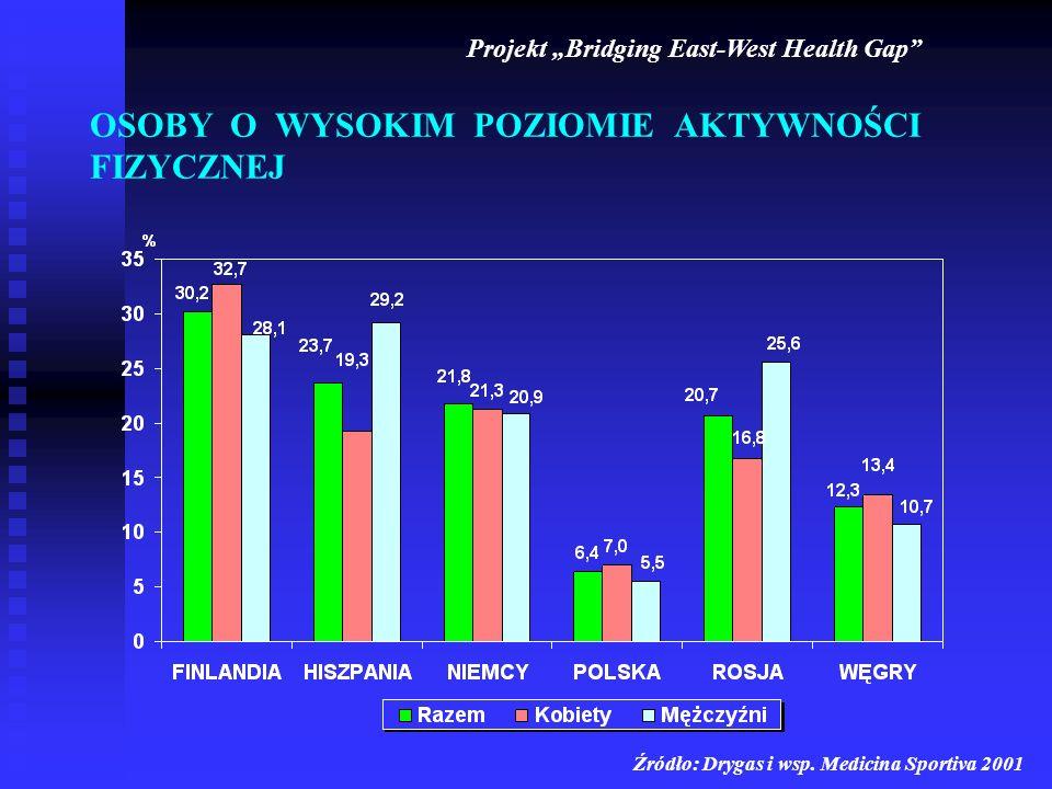 OSOBY O WYSOKIM POZIOMIE AKTYWNOŚCI FIZYCZNEJ Projekt Bridging East-West Health Gap Źródło: Drygas i wsp. Medicina Sportiva 2001