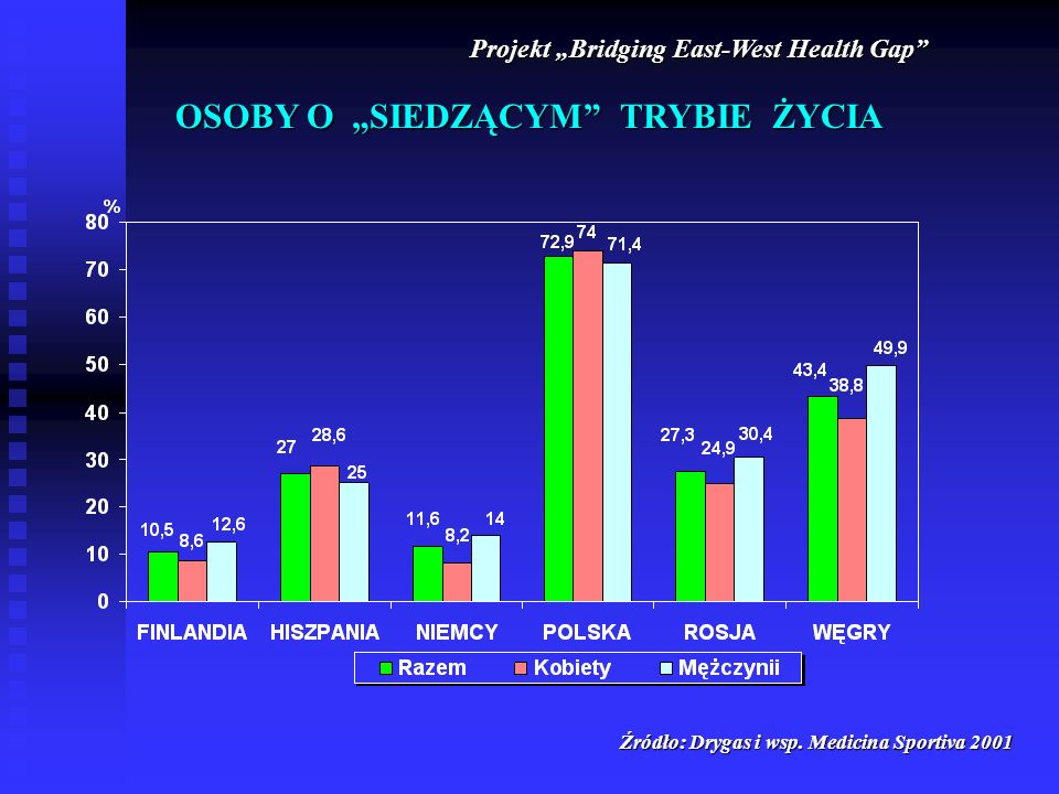 Projekt Bridging East-West Health Gap Źródło: Drygas i wsp.