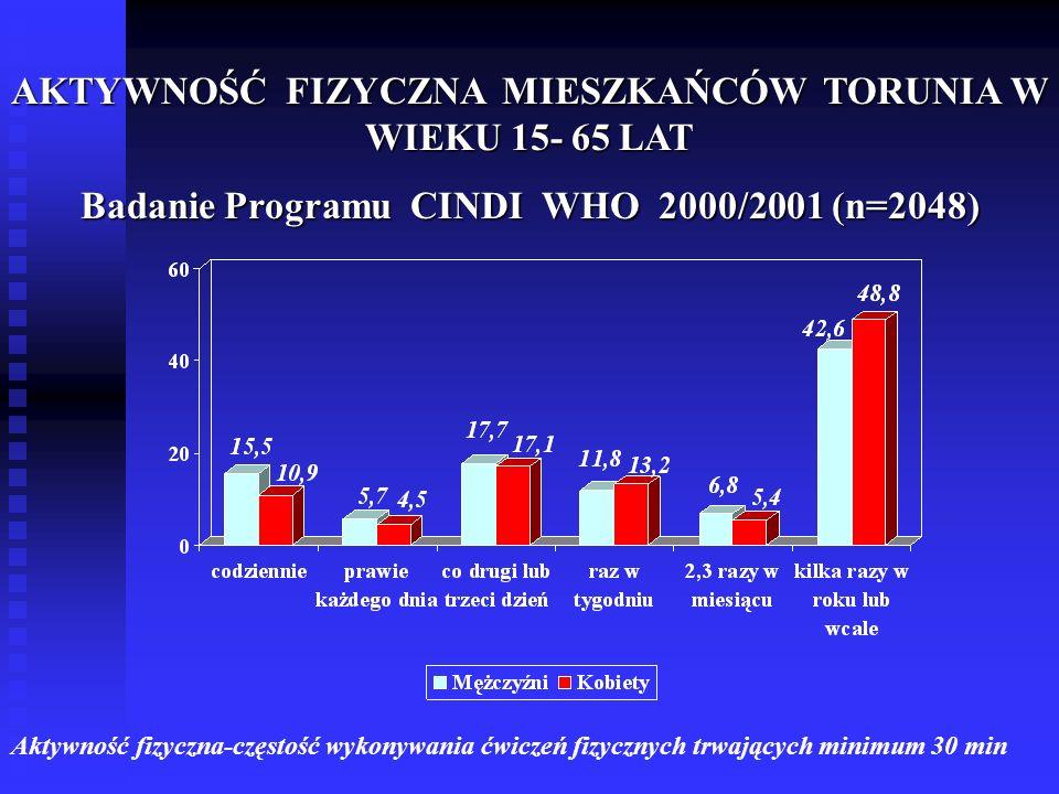 AKTYWNOŚĆ FIZYCZNA MIESZKAŃCÓW TORUNIA W WIEKU 15- 65 LAT Badanie Programu CINDI WHO 2000/2001 (n=2048) Aktywność fizyczna-częstość wykonywania ćwicze