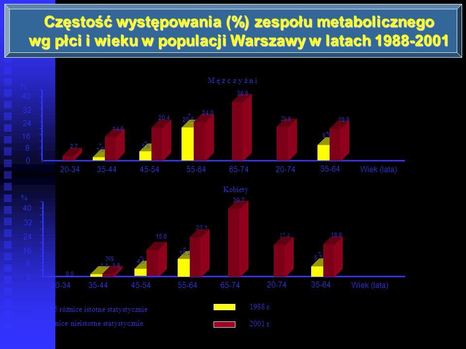Częstość występowania (%) zespołu metabolicznego wg płci i wieku w populacji Warszawy w latach 1988-2001 1988 r. 2001 r. * p< 0,05 różnice istotne sta