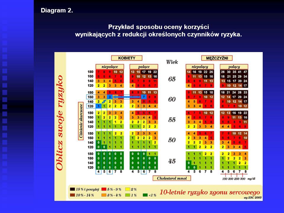 Przykład sposobu oceny korzyści wynikających z redukcji określonych czynników ryzyka. Diagram 2.