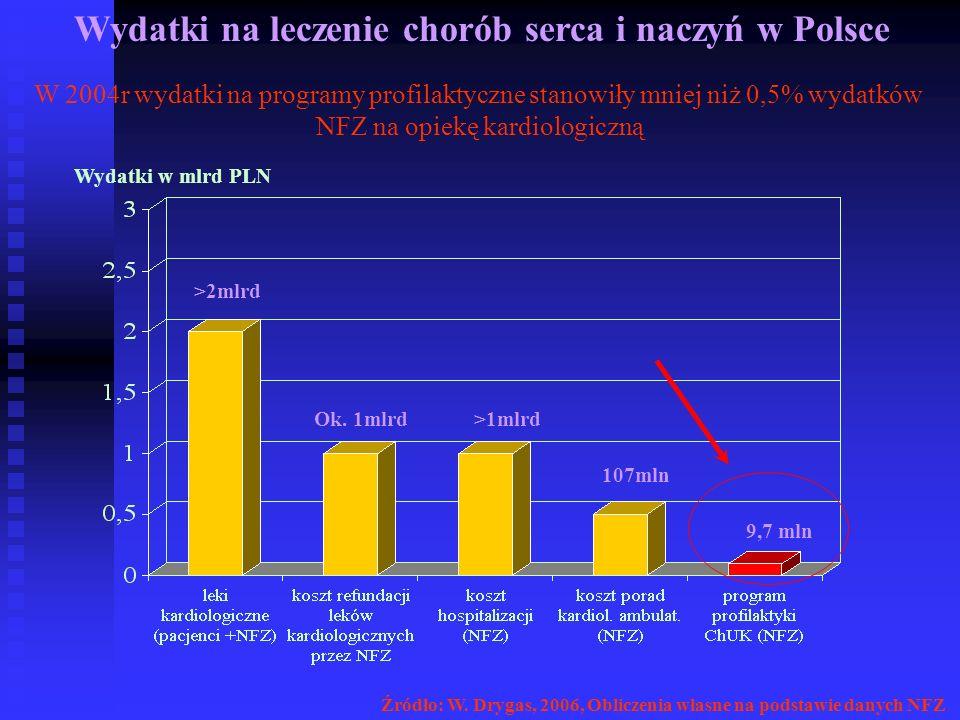 Wydatki na leczenie chorób serca i naczyń w Polsce >2mlrd Ok. 1mlrd 9,7 mln 107mln >1mlrd W 2004r wydatki na programy profilaktyczne stanowiły mniej n