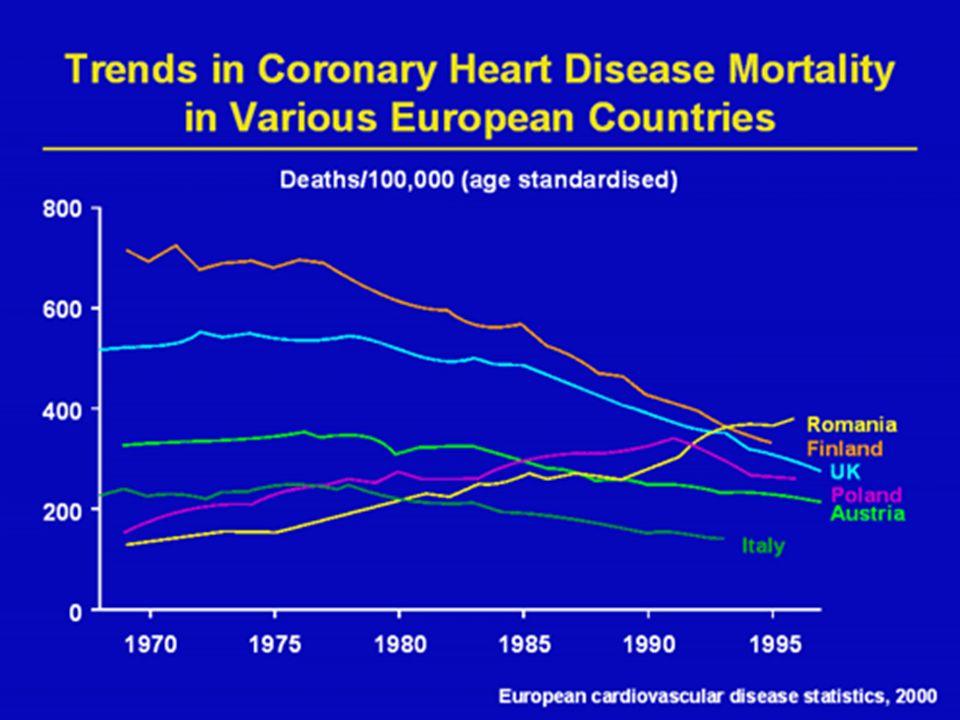 Standaryzowana umieralność z powodu zawału serca w populacji polskiej, wiek ogółem, lata 1989-2001, współczynnik dotyczy 100.000 ludności, standaryzacja wg.
