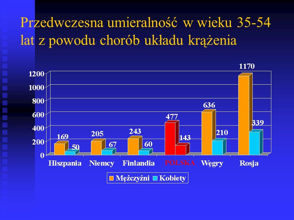 Rozpowszechnienie (%) palenia papierosów w podgrupach wiekowych w Polsce w 2002 roku %