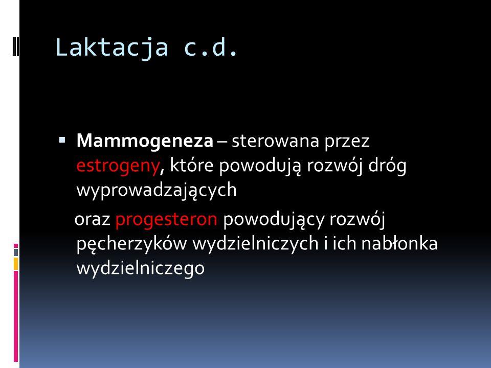 Laktacja c.d. Mammogeneza – sterowana przez estrogeny, które powodują rozwój dróg wyprowadzających oraz progesteron powodujący rozwój pęcherzyków wydz