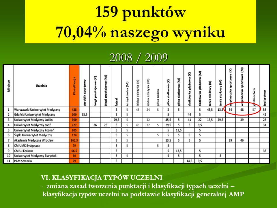 MPSzW - AMP 2008 / 2009 159 punktów 70,04% naszego wyniku VI. KLASYFIKACJA TYPÓW UCZELNI - zmiana zasad tworzenia punktacji i klasyfikacji typach ucze