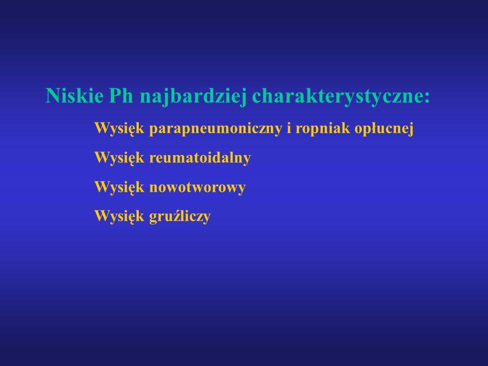 Niskie Ph najbardziej charakterystyczne: Wysięk parapneumoniczny i ropniak opłucnej Wysięk reumatoidalny Wysięk nowotworowy Wysięk gruźliczy