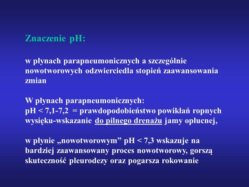 Znaczenie pH: w płynach parapneumonicznych a szczególnie nowotworowych odzwierciedla stopień zaawansowania zmian W płynach parapneumonicznych: pH < 7,