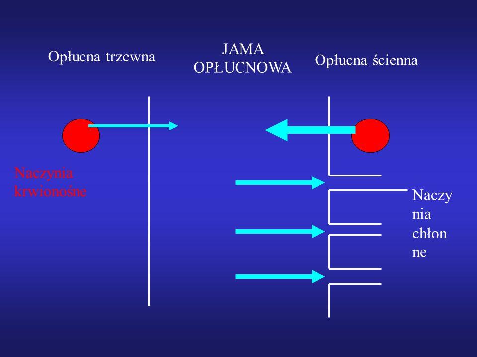 Znaczenie pH: w płynach parapneumonicznych a szczególnie nowotworowych odzwierciedla stopień zaawansowania zmian W płynach parapneumonicznych: pH < 7,1-7,2 = prawdopodobieństwo powikłań ropnych wysięku-wskazanie do pilnego drenażu jamy opłucnej, w płynie nowotworowym pH < 7,3 wskazuje na bardziej zaawansowany proces nowotworowy, gorszą skuteczność pleurodezy oraz pogarsza rokowanie