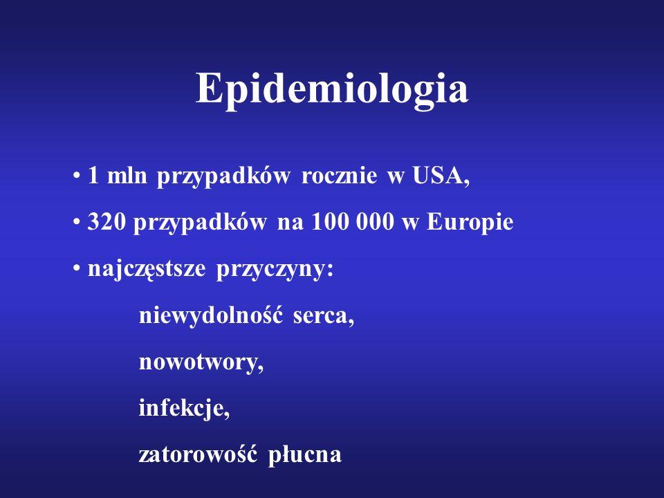 Epidemiologia 1 mln przypadków rocznie w USA, 320 przypadków na 100 000 w Europie najczęstsze przyczyny: niewydolność serca, nowotwory, infekcje, zato