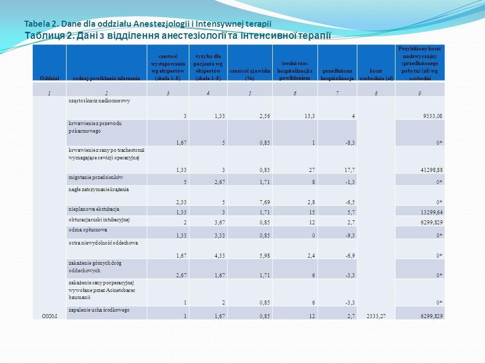 Tabela 2. Dane dla oddziału Anestezjologii i Intensywnej terapii Таблиця 2. Дані з відділення анестезіології та інтенсивної терапії Oddział rodzaj pow
