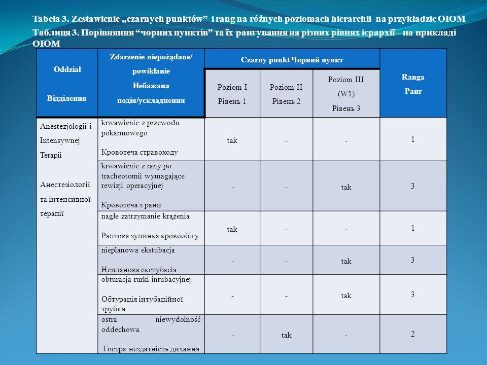 Tabela 3. Zestawienie czarnych punktów i rang na różnych poziomach hierarchii- na przykładzie OIOM Таблиця 3. Порівняння чорних пунктів та їх рангуван