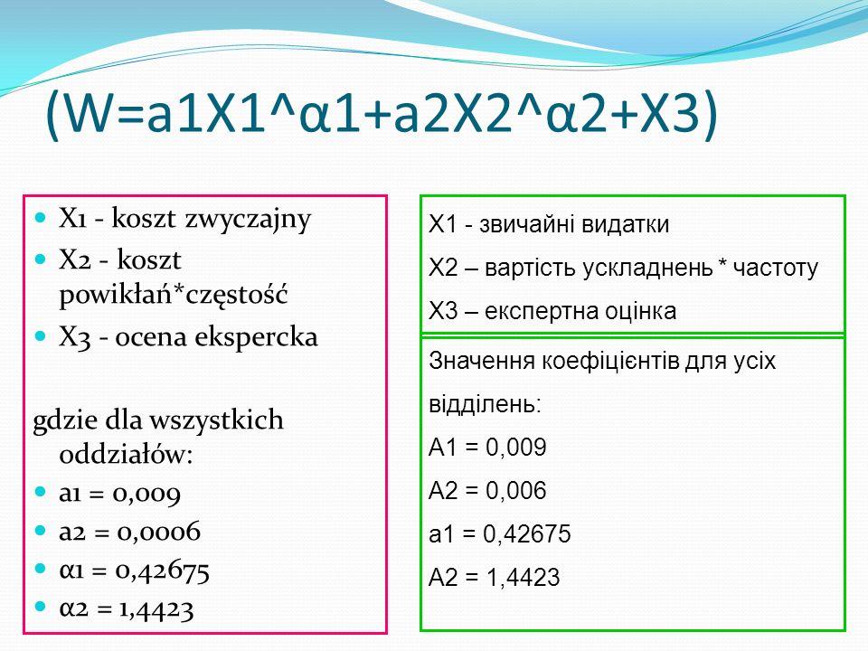 (W=a1X1^α1+a2X2^α2+X3) X1 - koszt zwyczajny X2 - koszt powikłań*częstość X3 - ocena ekspercka gdzie dla wszystkich oddziałów: a1 = 0,009 a2 = 0,0006 α